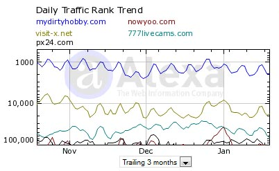 Alexa Daily Traffic Rank